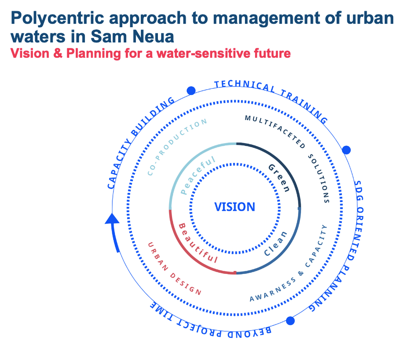 Polycentric approach to management of urban waters in Sam Neua: Vision & planning for a water-sensitive future