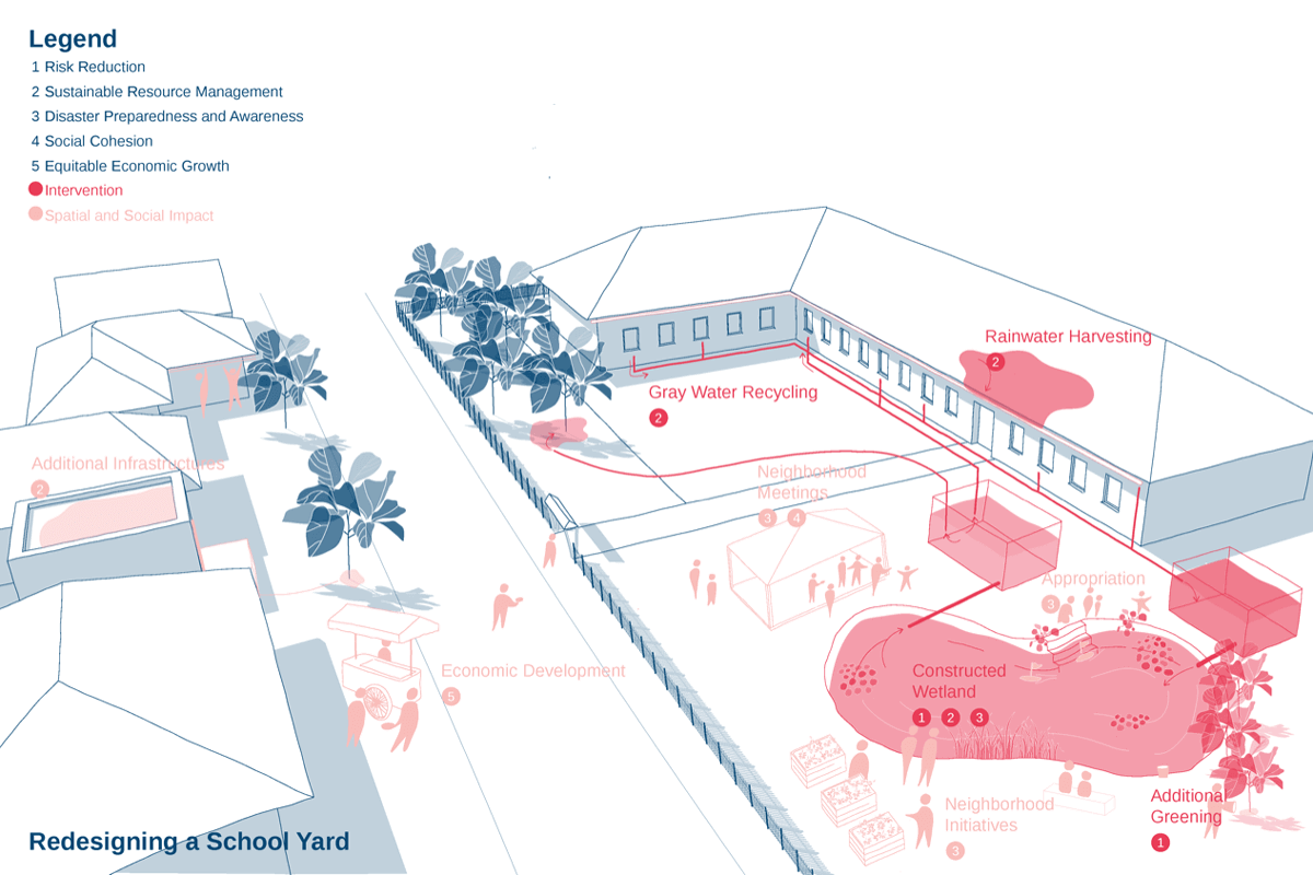 PolyUrbanWaters student project: Living with Water: Redesigning a schoolyard by Johanna Westermann